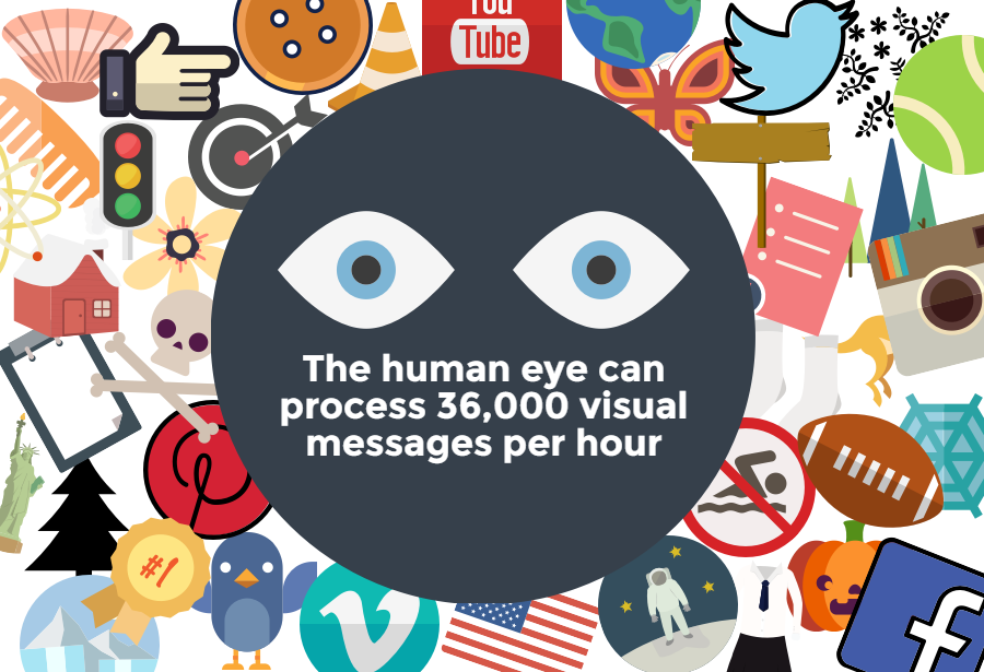 human eye processes visuals