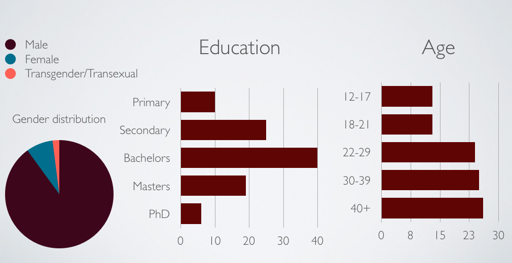 demographics for education and age