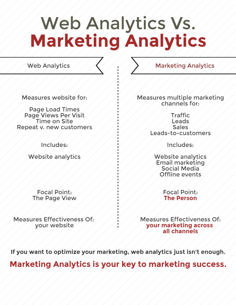 marketing analytics versus web analytics