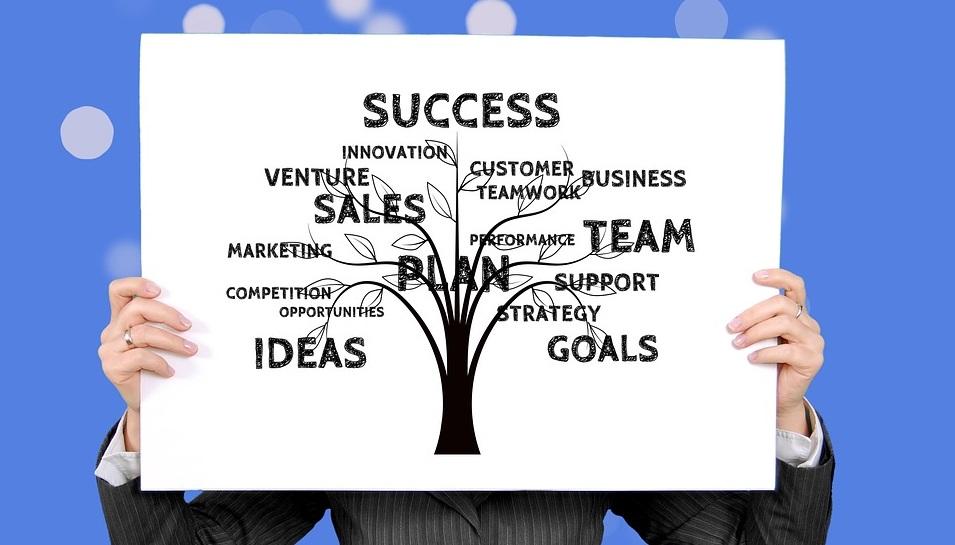 marketing plan tree